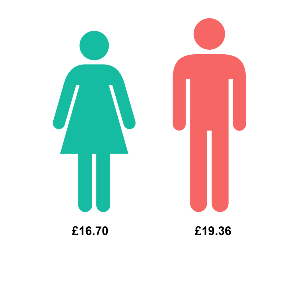 Image depicting median difference in gender pay at the UoG 2019
