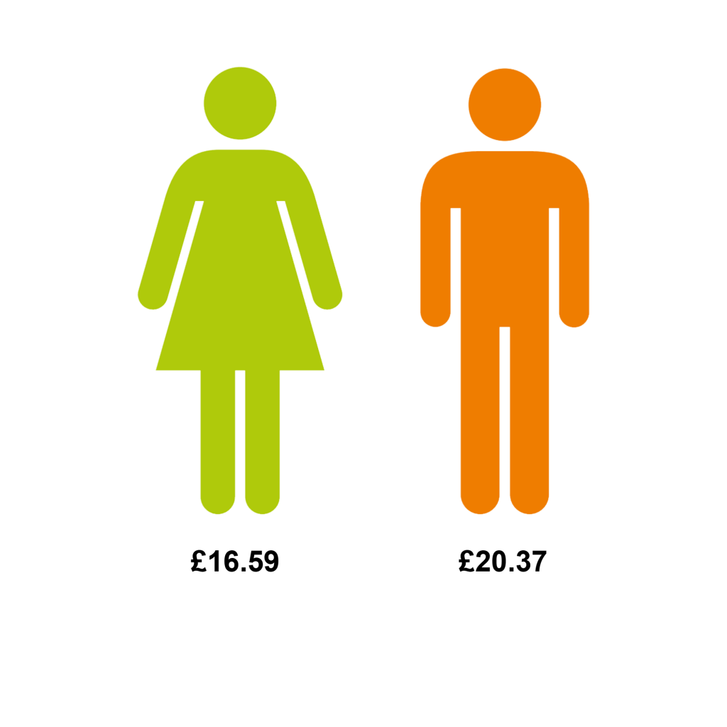Image depicting the median difference in gender pay 2017