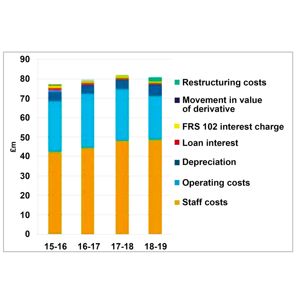 Graph depicting costs between 2015 and 2019