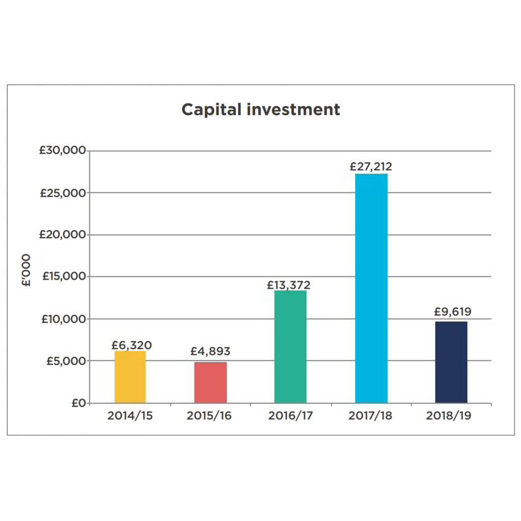 Graph showing capital investments from 2014 to 2019