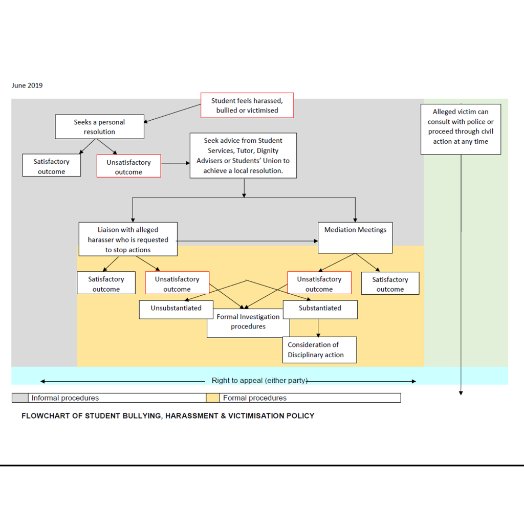 Flowchart of student bullying, harassment and victimisation policy