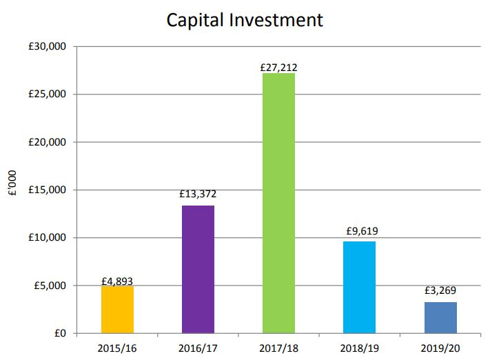 Capital investment graph