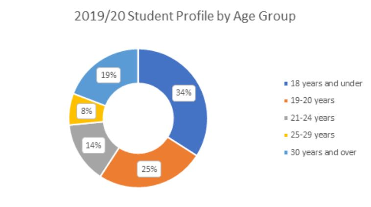 2019/20 Student profile by age group pie chart