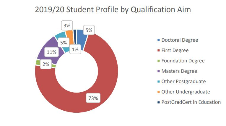 2019/20 Student Profile by Qualification Aim pie chart