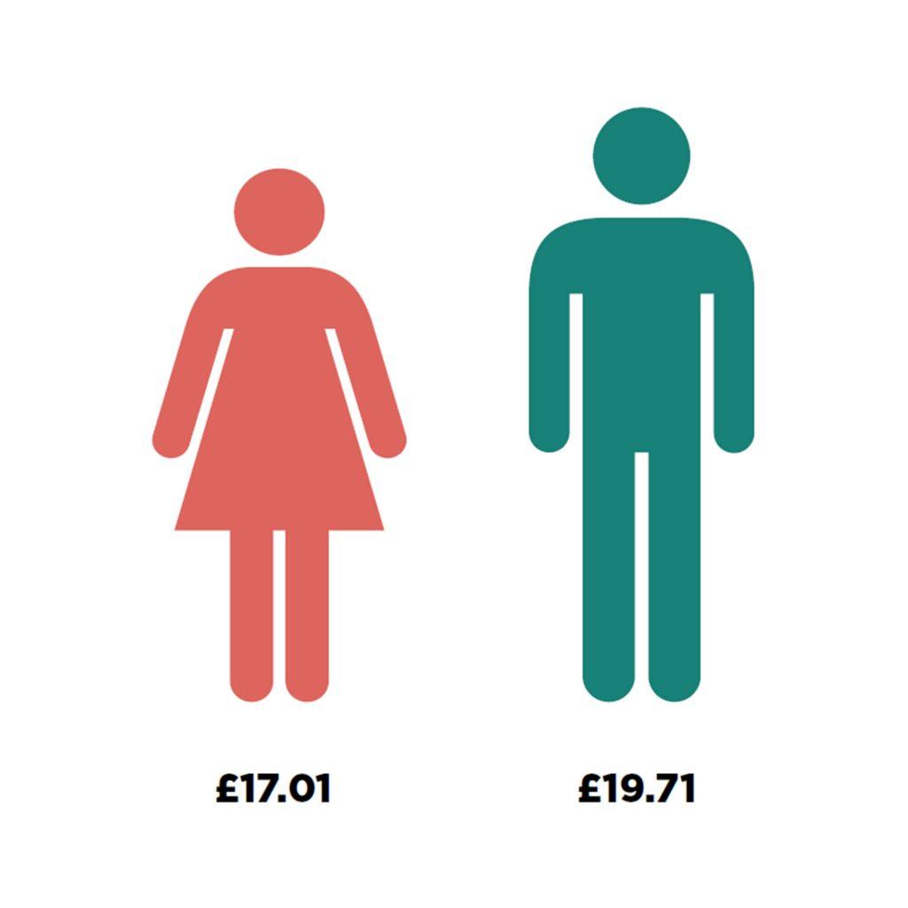 Gender Pay Gap 2020